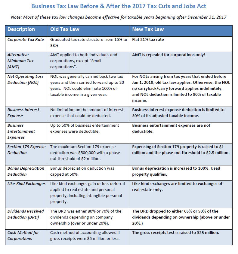 table comparing the US business tax law before & after the 2017 Tax Cuts and Jobs Act