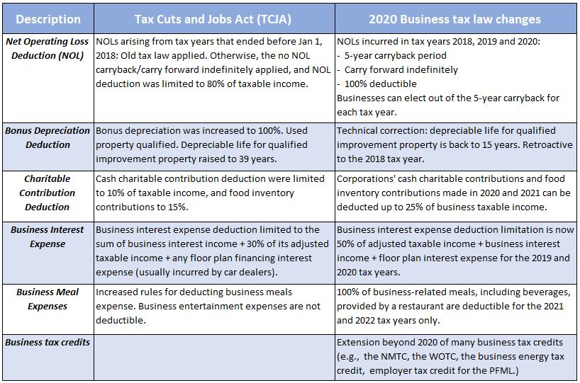 Summary of most significant corporate taxes changes in 2020